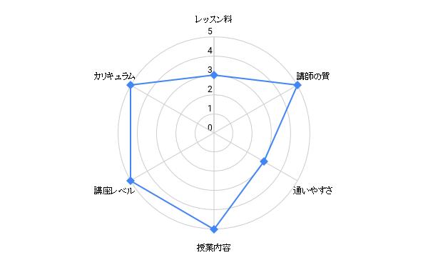 ouyoushinri kaunserakyoukai okinawa chart