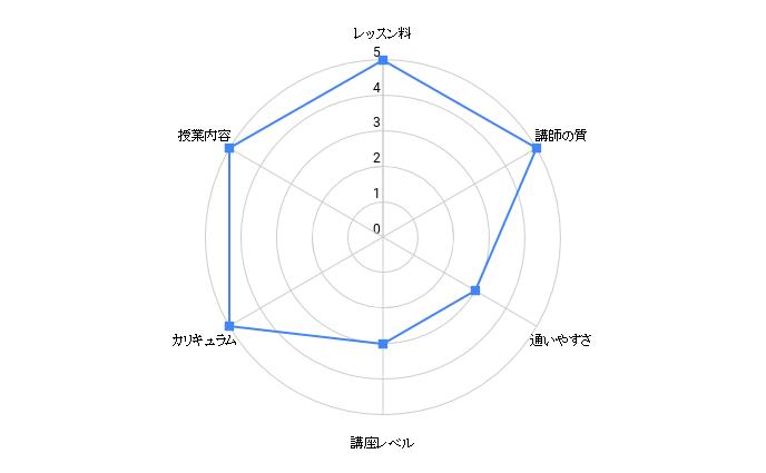 Self Confidence Okinawa chart