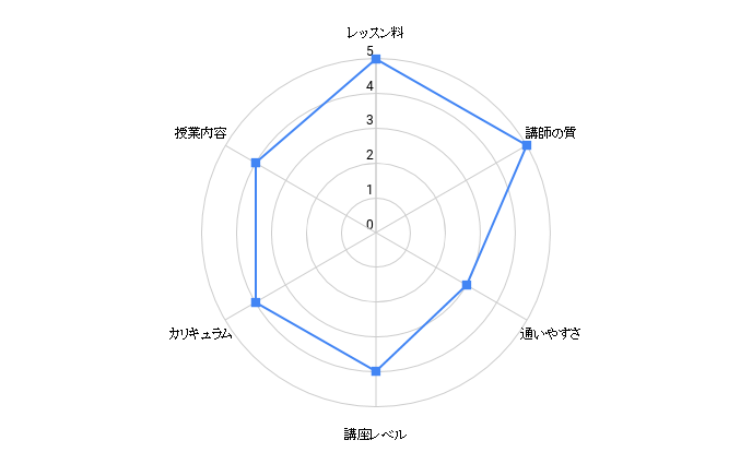waiz chart