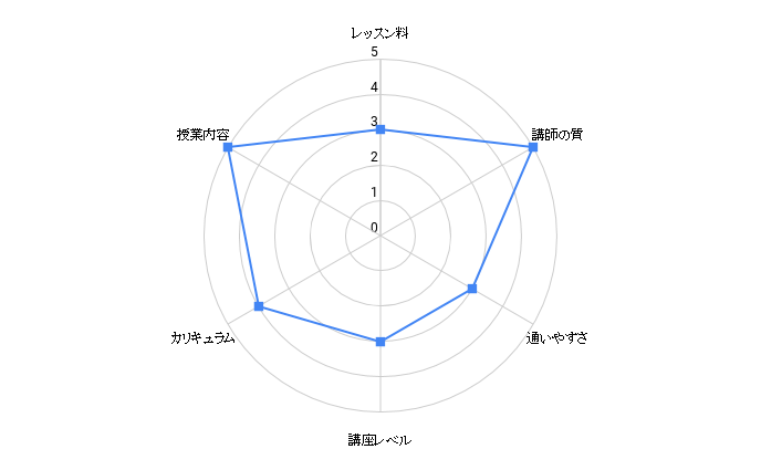 olivegreen okinawa chart
