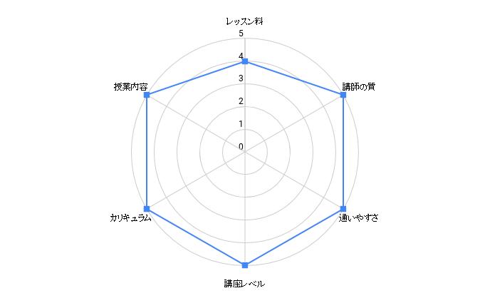 sheermusicokinawa.chart