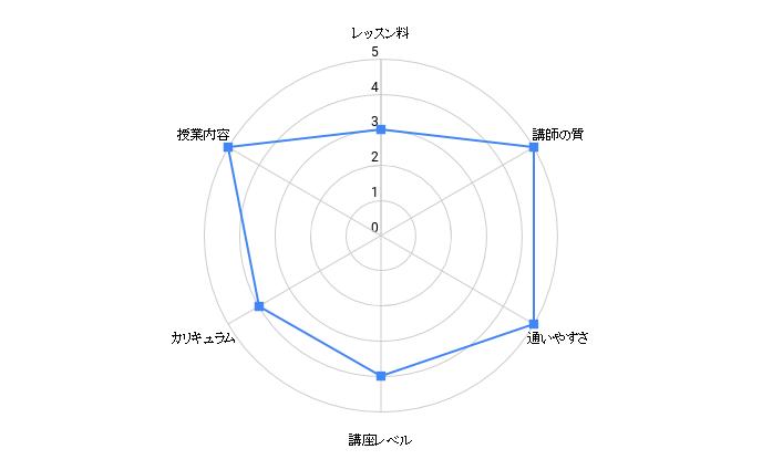 okayama anaunnsu labo chart