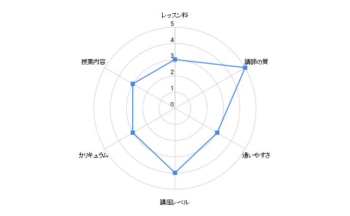 kogatoshiyuki hanashikata school chart