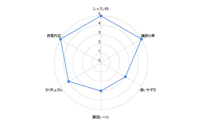 okayama hanashikata kyoushitu chart